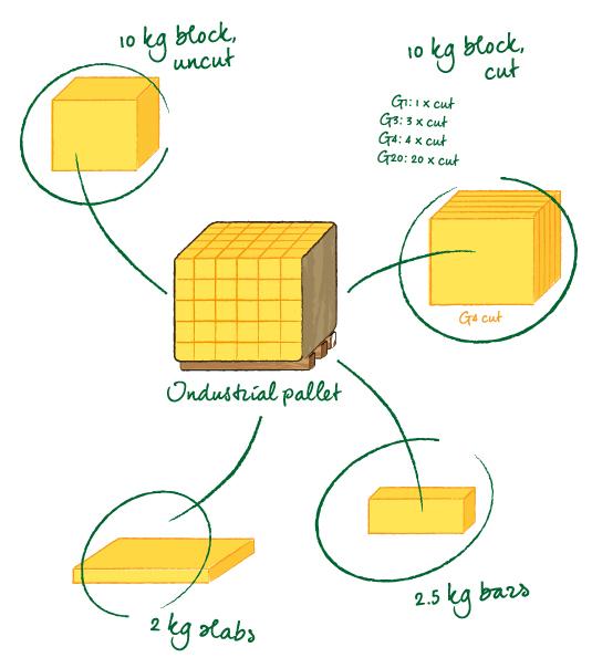 Margarine Schnitte En